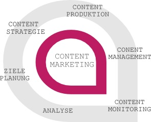 Grafik Content Marketing