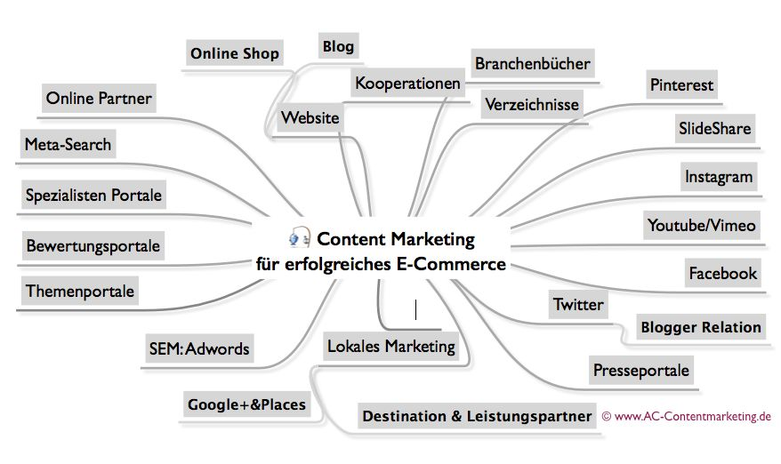 Content Marketing AC-Contentmarketing.de